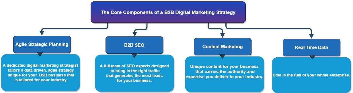 The Core Components of B2B Digital Marketing Strategy