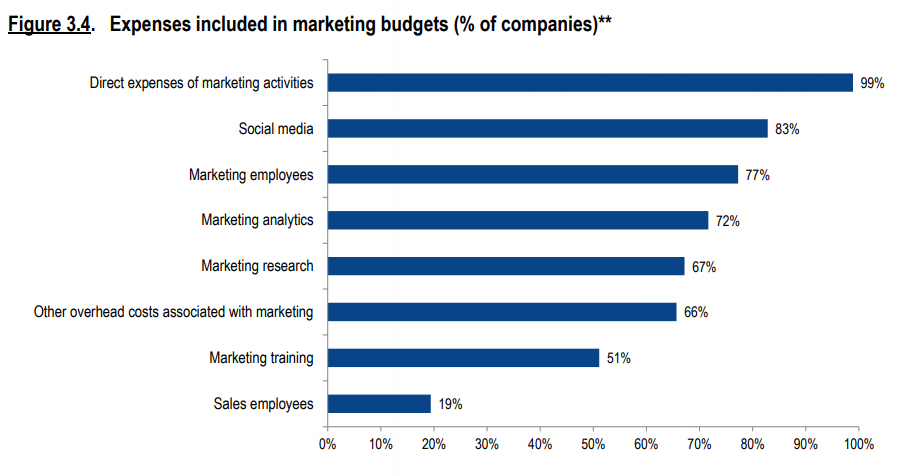 expenses included in marketing budgets