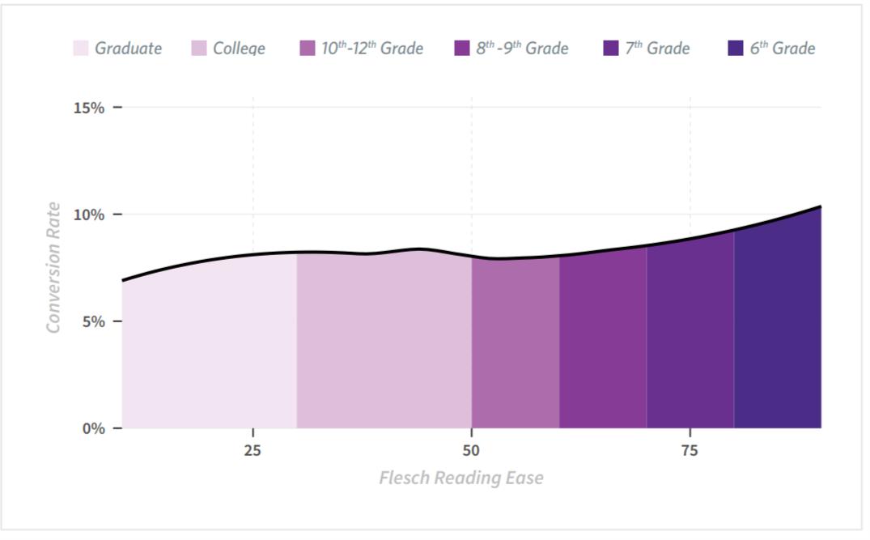Conversion Rate & Flesch Reading Score