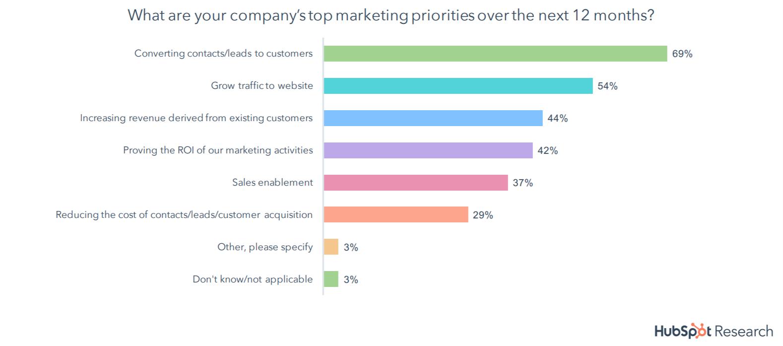 IT & MSP Marketing Priorities