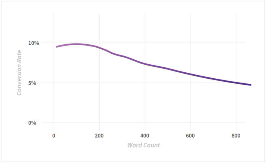 Word Count x Conversion Rate