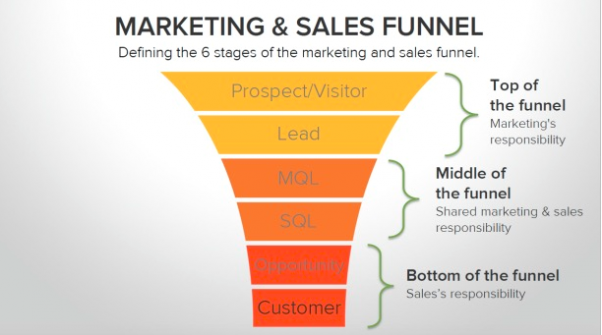 content marketing funnel for b2b
