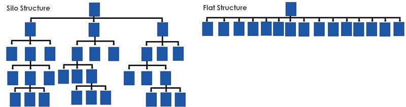 SEO silos vs flat structure